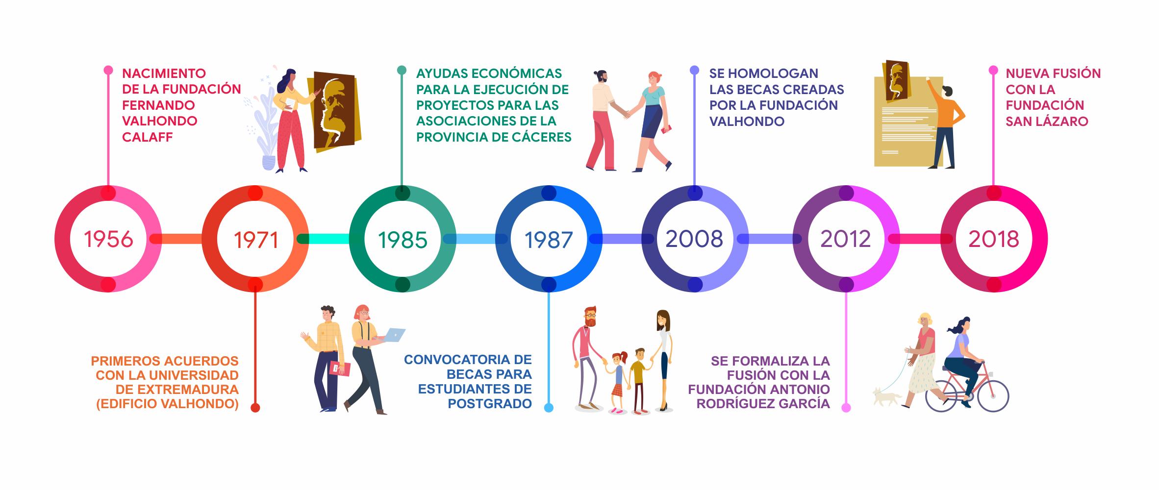 linea de tiempo historia fundación valhondo